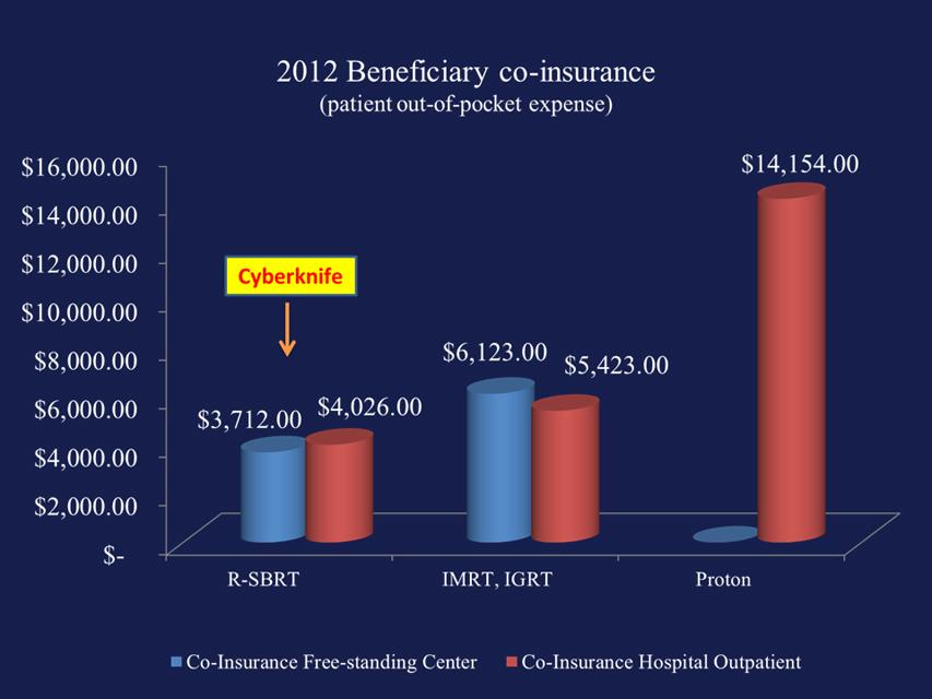 Beneficiary Co Insurance