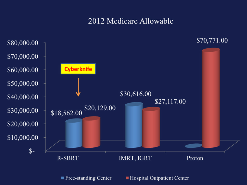 Medicare Allowable